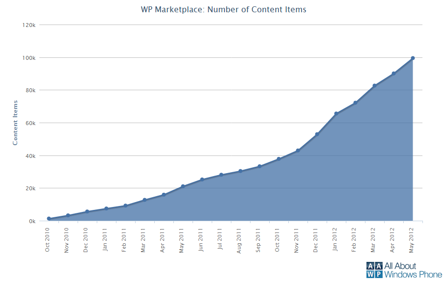 Windows Phone Marketplace chart